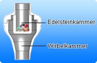 Edelsteinkammer vom Wasserwirbler Aquawhirler