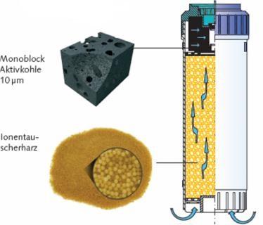 Schema Carbonit Kalk kompakt Ionenaustauscher Aktivkohle Filterpatrone für die Küche. Kaffee und Tee Zubereitung, Trinkwasser, Filter