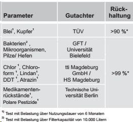 GFP Premium 9 Aktivkohle-Filterpatrone Kohleblock Schadstofftabelle, Rückhaltetabelle