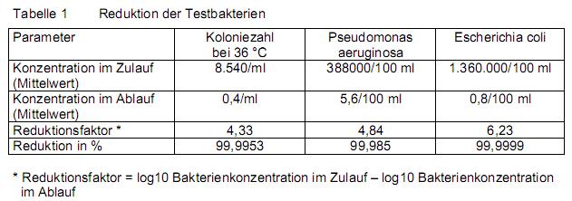 UV Desinfektion Rückhaltetabelle von UV-Anlage Pure 1.0