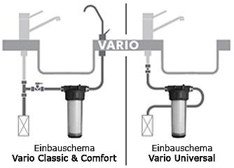 Untertischfilter Carbonit Vario Classic, Comfort und Universal